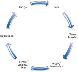 hypnose anti douleur naturel