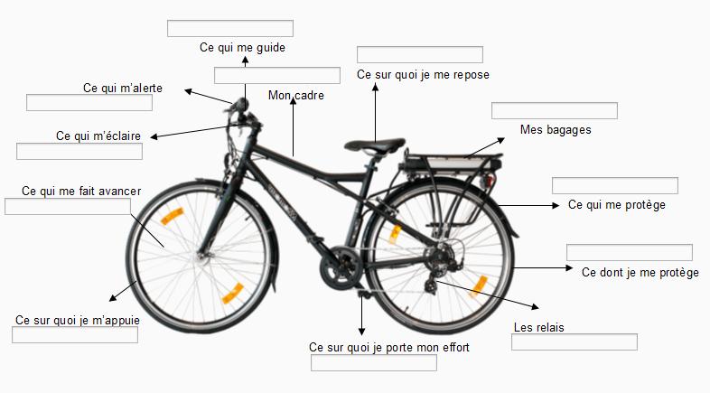 métaphore du vélo coaching hypnose liege